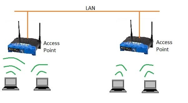 Differences between Dual-Band and Tri-Band Routers
